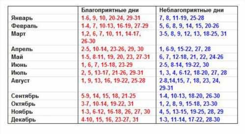Гороскоп на апрель рекомендует: в этом месяце весны вам всенепременно повезет 30 и 31 числа.